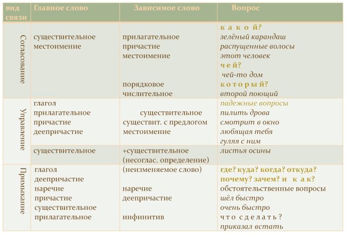 Это виды синтаксической связи в словосочетаниях.  Способ.